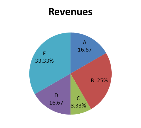 Data Interpretation: Pie Charts